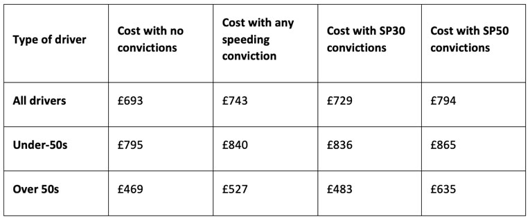 insurance-premium-speed-offence